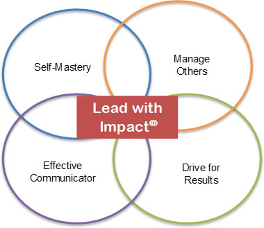 Lead With Impact© 1